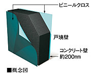 戸境壁は、遮音性を高めるため約200mmのコンクリート厚を確保。隣接住戸間で伝わる生活音を可能な限り抑えます。