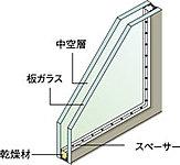 2枚のガラスの間に中空層を持たせた複層ガラスを住戸の窓ガラスに採用。