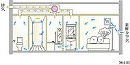 お住まいになる方々の健康に配慮して、室内の空気を常にきれいに保つ、24時間換気システムを採用。