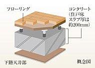 コンクリートと床・天井材との間にスペースを確保し、配管配線等を通すことで、将来のリフォームにも配慮。