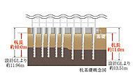 地盤面より約2.75m付近から支持層まで計44本の杭を構築しています。