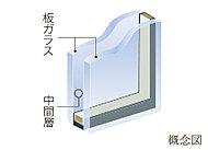 2枚のガラスの間に空気層を設けた断熱性の高い複層ガラスを採用。冷暖房効果を高め、結露も抑えます。※専有部のみ