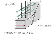 耐力壁となる戸境壁は、配筋を2重に組むダブル配筋に。ひび割れを防ぎ、躯体の強度を向上させるなど高い構造性能を得ることができます。