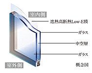 特殊金属膜を施したガラスとガラスの間に空気層を挟んで遮熱・断熱性を高めたLow-E複層ガラスを採用。