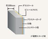隣り合う住戸間の生活環境を良好に保つため、戸境壁のコンクリートは約180mmの厚みを確保。