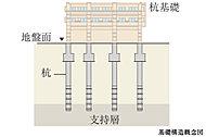 「ローレルコート西大寺国見町弐番館」では、地下の強固な地質に支持杭を打ち込む「杭基礎」を採用。