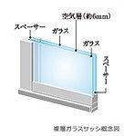 2枚の板ガラスの間に密封された中空層を設けた複層ガラスを各住戸の窓に採用しました。内外の熱伝達等を抑え、冷暖房効率の向上、ガラス面の結露抑制