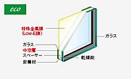 住戸内の開口部(一部除く)にはガラスの中空層側に特殊金属膜(Low-E膜)をコーティングした「Low-E複層ガラス」を採用。※1