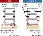 建物を支える基礎構造には、免震構造を採用しています。※付属棟・外構は除く。