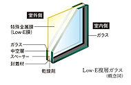 住戸内の開口部(一部除く)には、室外側ガラスの中空層側に特殊金属膜(Low-E膜)をコーティングした「Low-E複層ガラス」を採用。