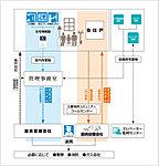 丸紅グループの三菱地所コミュニティによるトータルセキュリティシステムを導入。