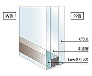 住戸のガラスには複層ガラスを採用しています。また、内側のガラスには特殊な金属膜をコーティングしたLow-Eガラスを採用しています(一部窓を除く)。※ガラスの厚さ、種類は部位により異なります。※概念図