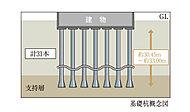 地盤調査に基づいて、N値50の強固な地盤を支持層とし、拡底杭26本、ストレート杭5本の計31本のコンクリート杭を打ち込みます。