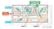 浴室暖房乾燥機の24時間小風量換気機能なら各居室外壁面の自然給気口を利用してサニタリー空間を中心に集中換気を行いシンプルなシステム換気が可能
