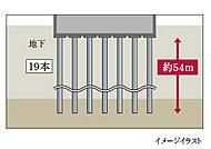 地震調査に基づいて、杭長約54mの場所打ちコンクリート杭19本を、支持層として法的に信頼できる砂質層に埋め込む、国土交通省大臣認定の杭基礎工法を採用しています。