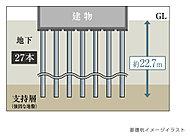 地盤調査に基づいて、深さGL22.7m以深に杭長約20mの既製コンクリート杭27本を、支持層として法的に信頼できる細砂に埋込む工法を採用しています。