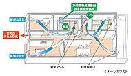 浴室暖房乾燥機の24時間小風量換気機能なら、各居室外壁面の自然給気口を利用してサニタリー空間を中心に集中換気を行い、シンプルなシステム換気が可能です。