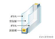 冷暖房効率の高い複層ガラスを採用。結露も抑制しますので、大切な住まいの劣化を防げる点でも効果的です。