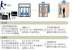 エレベーター連動セキュリティシステム