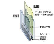 断熱性の向上などにより冷暖房負荷を軽減、紫外線をカットするほか、外部からの音の侵入を防ぐサッシにより、暮らしを更に穏やかに。