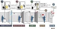 共用エントランスとエレベーターホールにハンズフリーキー対応のオートロックを設置し、住戸には玄関ドアのダブルロックや防犯センサーなどを採用。