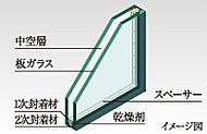 中空層の空気によって熱が伝わりにくくなり、断熱効果を高め冷暖房負荷を軽減します。
