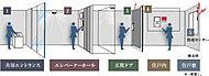 共用エントランスとエレベーターホールに非接触キー対応のオートロックを設置し、住戸玄関前にはカメラ内蔵インターホン、ダブルロックの玄関扉や防犯センサーなどの機能的な設備を採用。
