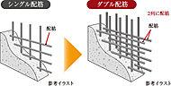 外壁や戸境壁などには鉄筋を二列に組むダブル配筋を採用しました。シングル配筋に比べて高い強度を発揮し、優れた耐久性を実現しています。