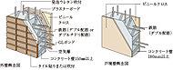 コンクリートの厚さは外壁150mm以上、戸境壁180mm以上を確保しました。耐久性と共に生活音等の遮音性にも配慮しています。 ※乾式耐火遮音間仕切壁は除く。
