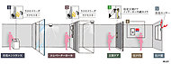 共用エントランスとエレベーターホールにハンズフリーキー対応のオートロックを設置し、住戸には玄関ドアのダブルロックや防犯センサーなどの機能的な設備を採用。