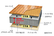 コンクリートスラブと床面の間に空気層を設けた二重床構造を採用。保温性やクッションの効果による床衝撃音の吸収に優れています。天井には二重天井を採用し将来のメンテナンスやリフォームをしやすくしました。