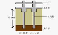 地盤面より約28mの良質な支持層(砂礫層・砂層)まで、場所打ちコンクリート杭を層19本設け、安定した基礎構造としています。