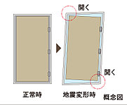 各住戸の玄関扉は、地震発生時にドア枠が変形しても開扉を可能にする耐震枠を採用しました。万一の際の避難経路を確保します。