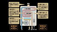 ガス燃焼時の排熱を有効利用してお湯をつくる高効率給湯器「エコジョーズ」を採用しています。従来型給湯器と比べCO2排出量を約13%もカット。