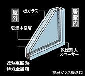 住戸の窓には、特殊な金属膜(Low-E膜)をコーティングした複層ガラスを採用。