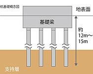 場所打ちコンクリート拡底杭12本を地表面から約12~15mの深さの強固な支持地盤に貫入することにより、建物をしっかりと支えます。