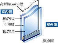 特殊金属膜を施したガラスと板ガラスの間に空気層を挟んで遮熱・断熱性を高めたLow-E複層ガラスを採用。