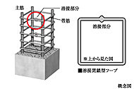 主要構造部の柱には、継ぎ目を溶接した溶接閉鎖型帯筋を採用。地震の際に粘り強さを発揮します。