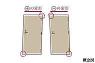地震等でドア枠に歪みが生じてもクリアランスを確保することでドアを開きやすくし、避難経路を確保する対震ドア枠を採用。
