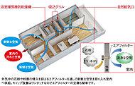 浴室暖房換気乾燥機を運転し外部に面する居室の給気口から新鮮な空気を取り入れる小風量換気を行います。