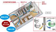 浴室暖房換気乾燥機を運転し外部に面する居室の給気口から新鮮な空気を取り入れる小風量換気を行います。24時間、新鮮な空気を循環させ快適な空気環境を保ちます。