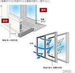 複層ガラスの外部サッシと樹脂内窓の二重サッシによって熱の侵入や放出を大幅に抑え冷暖房効率を高めると同時に、ガラス面の結露も抑えます。
