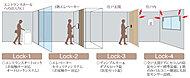 エントランスから玄関まで4重のセキュリティで住まいを守ります。