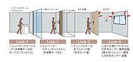 帰宅も来客もスムーズな上、安全性が高い。エレベーターセキュリティシステム。エントランスから玄関まで多重のセキュリティで住まいを守ります。