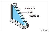 屋外の湿度変化を室内に伝えにくくするため、窓には複層ガラスを採用。乾燥した空気を2枚ガラスで挟んでいるので、断熱性に優れています。