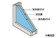 窓には複層ガラスを採用。※キッチン・パウダールーム・浴室に面した窓及びキッチン勝手口は単層ガラスとなります。