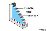 屋外の温度変化を室内に伝えにくくするため、窓には複層ガラスを採用。乾燥した空気を2枚のガラスで挟んでいるので、断熱性に優れています。