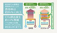 従来の給湯器より熱効率が約15%向上(約80%から約95%へ向上)したから、ガスの使用料も減り、省エネルギーを実現。お財布にやさしい給湯器です。