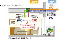 24時間365日、健康的でクリーンな空気環境を作る換気システム。熱交換器により、室内の暖気や冷気のうち約6~8割の熱エネルギーを回収して再利用しながら換気します。