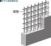 鉄筋を格子状または箱状に組む際、主となる部分にさらに鉄筋を二重に組む「ダブル配筋構造」を適所に駆使。シングル配筋より耐久性が高く、地震や強い衝撃、揺れに対してもすぐれた強度と剛性を発揮します。